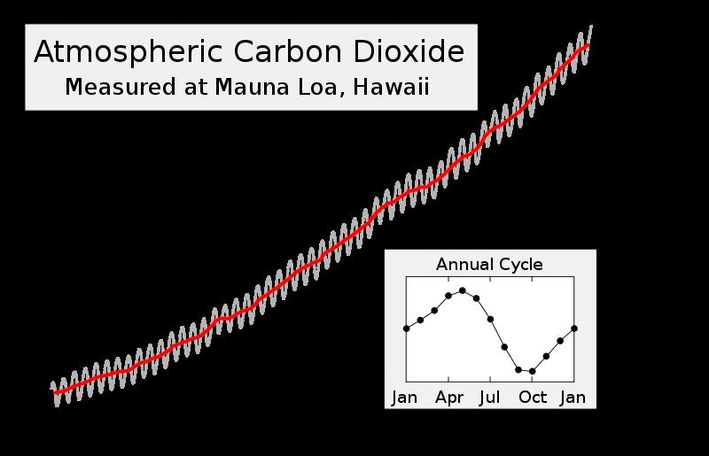 Mauna_Loa_CO2